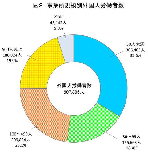 事業規模別外国人労働者数